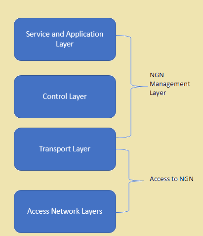 What is NGN Network